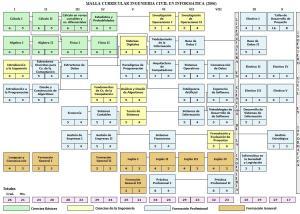 Malla Curricular ICINF